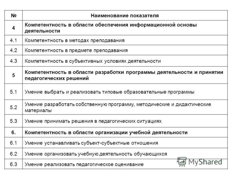 Наименование показателя 4 Компетентность в области обеспечения информационной основы деятельности 4.1Компетентность в методах преподавания 4.2Компетентность в предмете преподавания 4.3Компетентность в субъективных условиях деятельности 5 Компетентнос