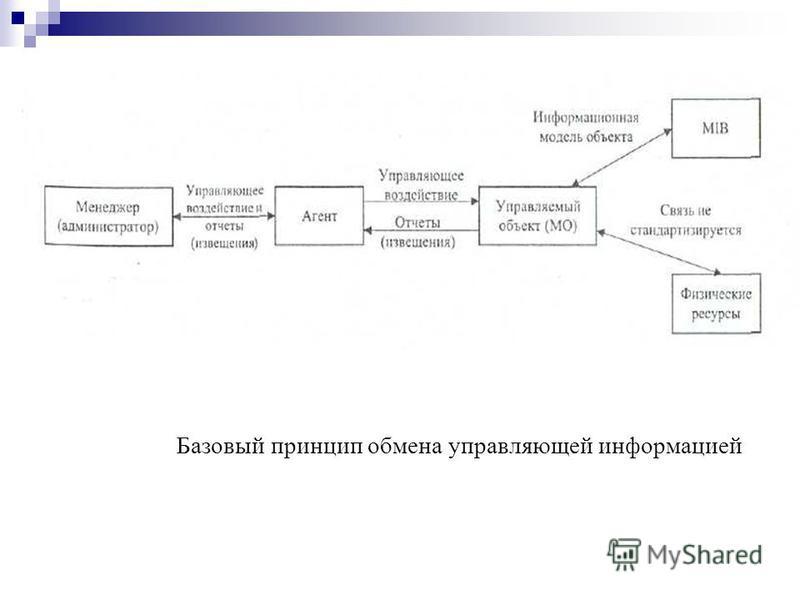 Базовый принцип обмена управляющей информацией