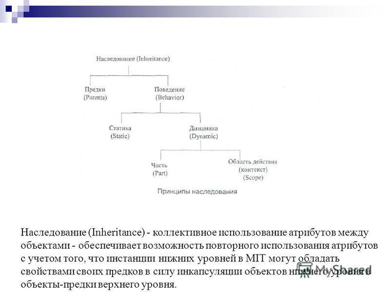 Наследование (Inheritance) - коллективное использование атрибутов между объектами - обеспечивает возможность повторного использования атрибутов с учетом того, что инстанции нижних уровней в МIТ могут обладать свойствами своих предков в силу инкапсуля