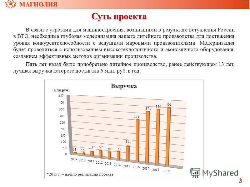Суть проекта В связи с угрозами для машиностроения, возникшими в результате вступления России в ВТО, необходима глубокая модернизация нашего литейного производства для достижения уровня конкурентоспособности с ведущими мировыми производителями. Модер