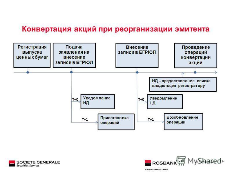 Конвертация акций при реорганизации эмитента 21 НОЯБРЯ 2014 | P.9