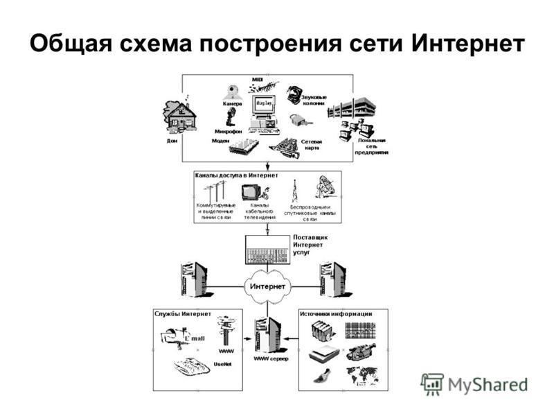 Общая схема построения сети Интернет