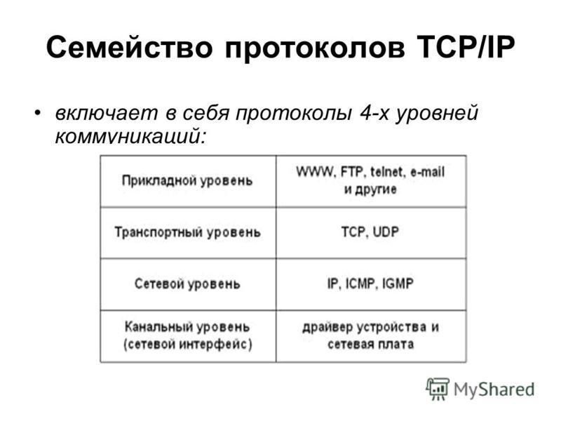 Семейство протоколов ТСР/IP включает в себя протоколы 4-х уровней коммуникаций: