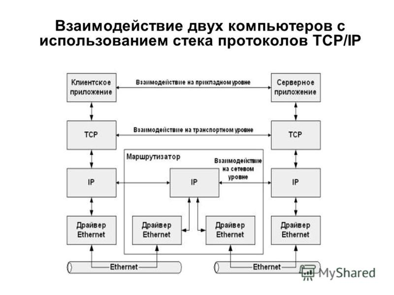 Взаимодействие двух компьютеров с использованием стека протоколов TCP/IP