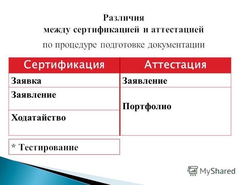 Сертификация Аттестация Заявка Заявление Портфолио Ходатайство
