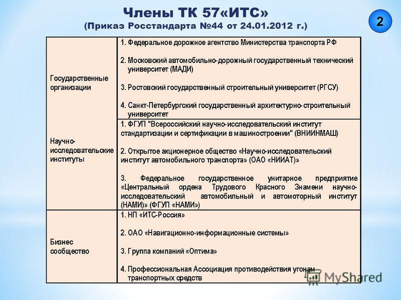 Члены ТК 57«ИТС» (Приказ Росстандарта 44 от 24.01.2012 г.)