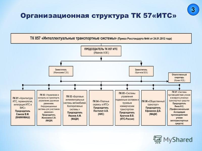 Организационная структура ТК 57«ИТС»