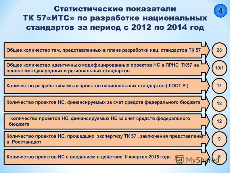 Статистические показатели ТК 57«ИТС» по разработке национальных стандартов за период с 2012 по 2014 год