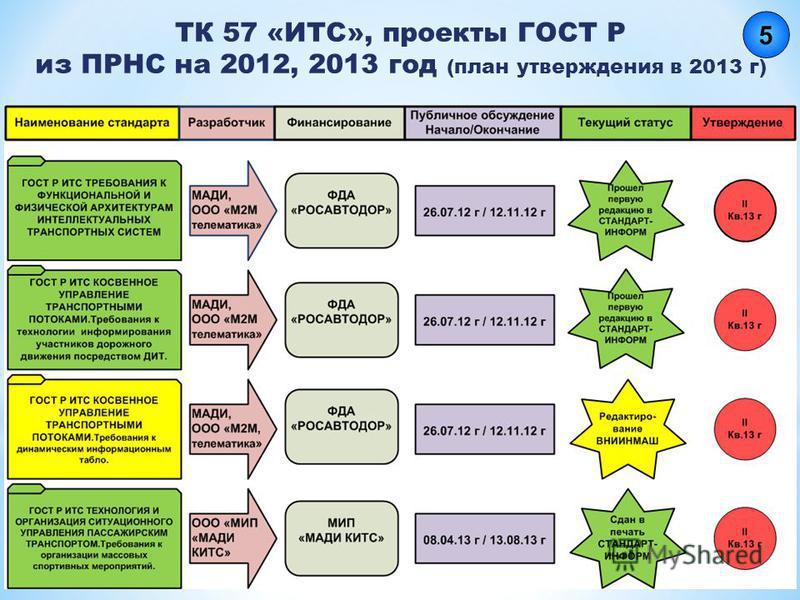 ТК 57 «ИТС», проекты ГОСТ Р из ПРНС на 2012, 2013 год (план утверждения в 2013 г)