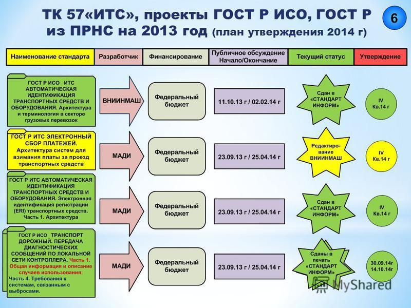 ТК 57«ИТС», проекты ГОСТ Р ИСО, ГОСТ Р из ПРНС на 2013 год (план утверждения 2014 г)
