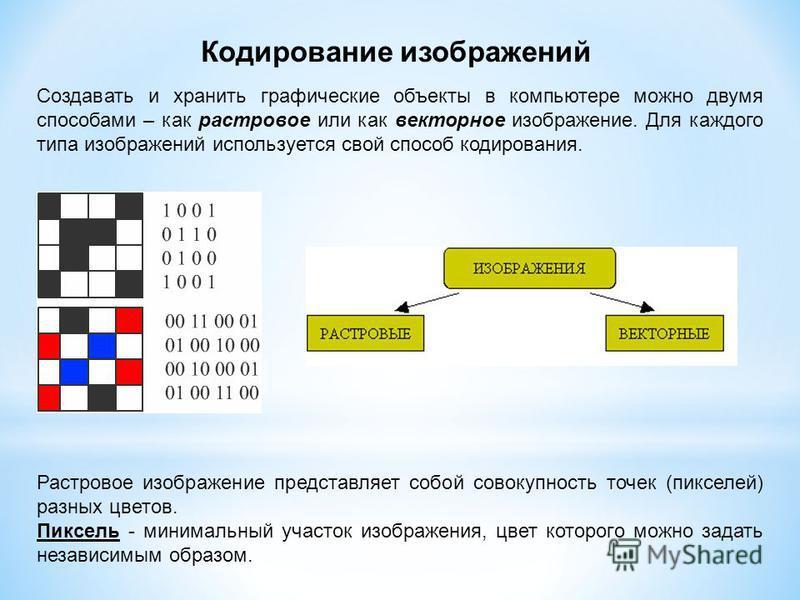 Кодирование изображений Создавать и хранить графические объекты в компьютере можно двумя способами – как растровое или как векторное изображение. Для каждого типа изображений используется свой способ кодирования. Растровое изображение представляет со