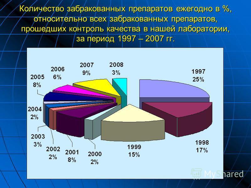 Количество забракованных препаратов ежегодно в %, относительно всех забракованных препаратов, прошедших контроль качества в нашей лабораторииии, за период 1997 – 2007 гг.
