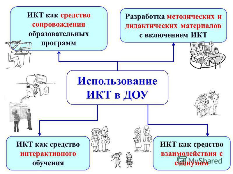 Использование ИКТ в ДОУ ИКТ как средство сопровождения образовательных программ Разработка методических и дидактических материалов с включением ИКТ ИКТ как средство интерактивного обучения ИКТ как средство взаимодействия с социумом