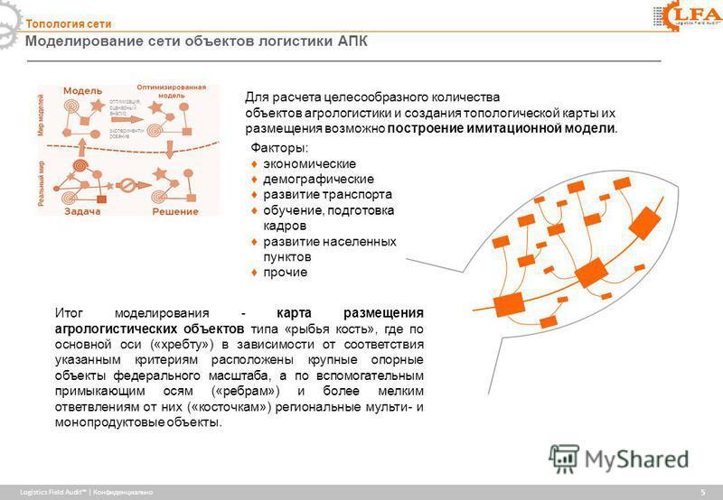 Logistics Field Audit | Конфиденциально Logistics Field Audit Моделирование сети объектов логистики АПК 5 Топология сети Для расчета целесообразного количества объектов агрологистики и создания топологической карты их размещения возможно построение и