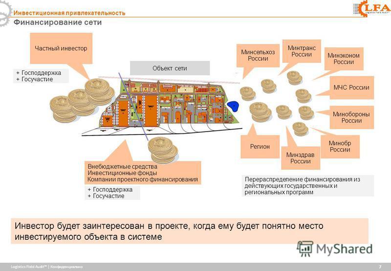 Logistics Field Audit | Конфиденциально Logistics Field Audit Финансирование сети 7 Инвестиционная привлекательность Инвестор будет заинтересован в проекте, когда ему будет понятно место инвестируемого объекта в системе Частный инвестор Объект сети М