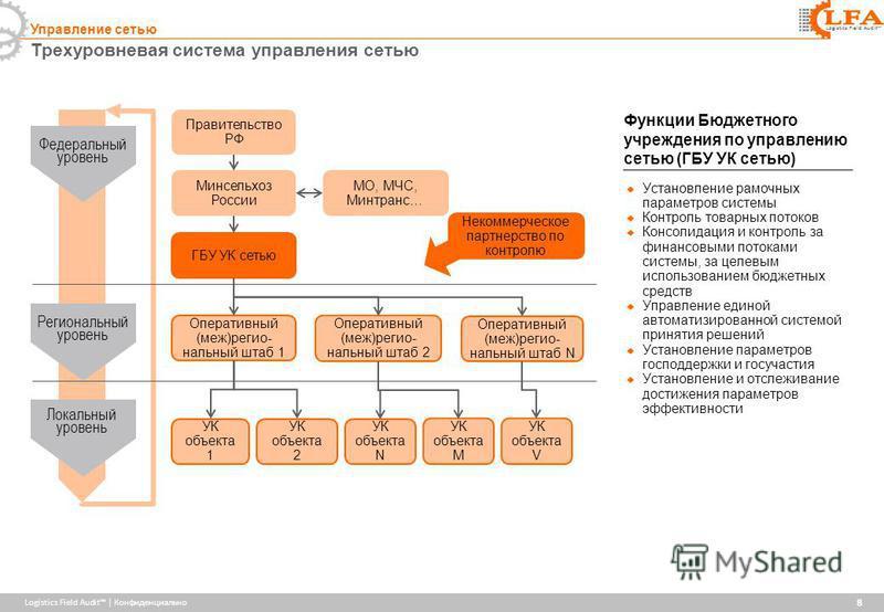 Logistics Field Audit | Конфиденциально Logistics Field Audit Трехуровневая система управления сетью 8 Управление сетью Установление рамочных параметров системы Контроль товарных потоков Консолидация и контроль за финансовыми потоками системы, за цел