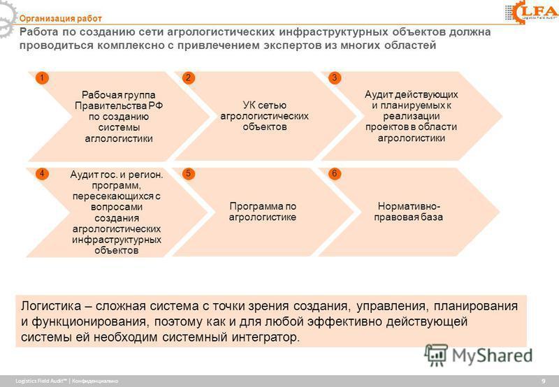 Logistics Field Audit | Конфиденциально Logistics Field Audit Работа по созданию сети агрологистических инфраструктурных объектов должна проводиться комплексно с привлечением экспертов из многих областей 9 Организация работ Рабочая группа Правительст