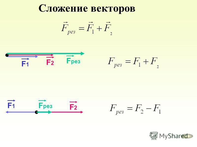 Сложение векторов F1F1 F2F2 F рез F1F1 F2F2