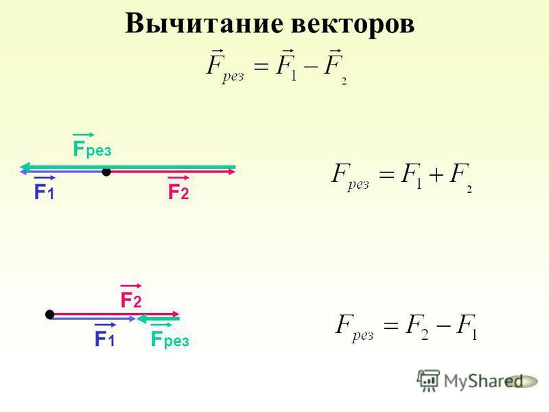 Вычитание векторов F1F1 F2F2 F рез F1F1 F2F2