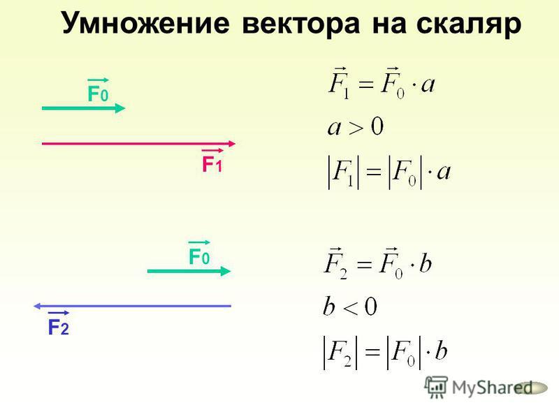 Умножение вектора на скаляр F1F1 F0F0 F2F2 F0F0