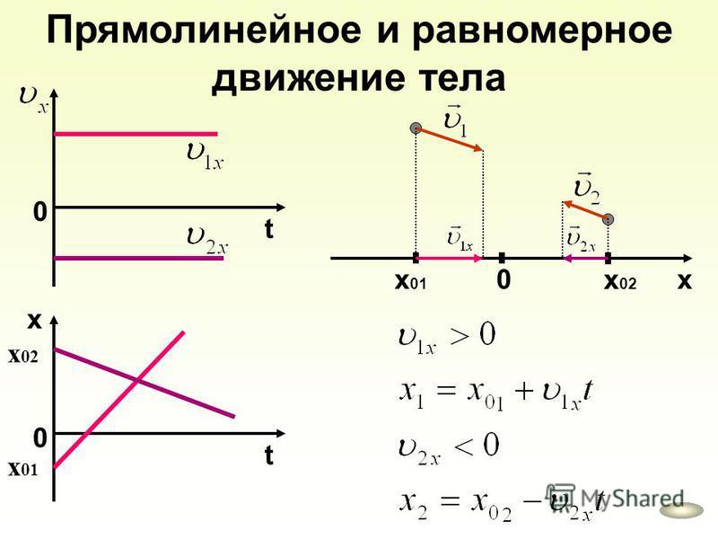 Прямолинейное и равномерное движение тела 0 t 0 t x x 0 x 01 x 02 х 01 х 02