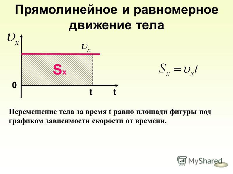 Прямолинейное и равномерное движение тела 0 t SхSх Перемещение тела за время t равно площади фигуры под графиком зависимости скорости от времени. t