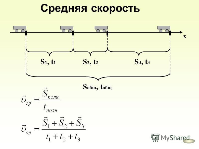 Средняя скорость х S 1, t 1 S 2, t 2 S 3, t 3 S общ, t общ