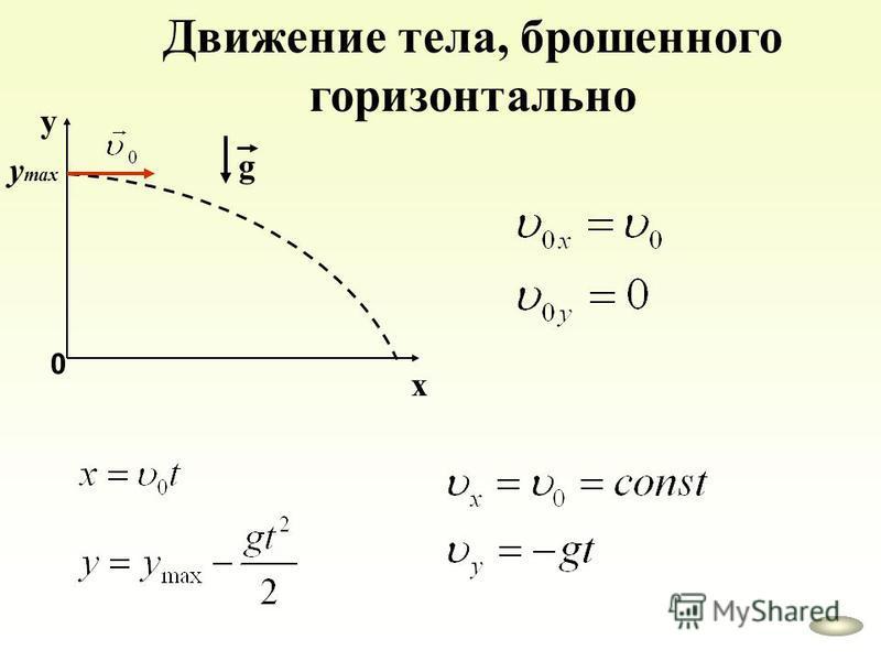 х у 0 y max g Движение тела, брошенного горизонтально