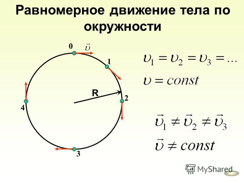 R Равномерное движение тела по окружности 0 1 2 3 4