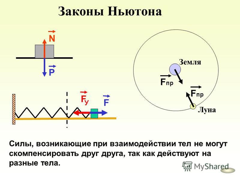 Законы Ньютона P N Земля Луна F пр F У F Силы, возникающие при взаимодействии тел не могут скомпенсировать друг друга, так как действуют на разные тела.