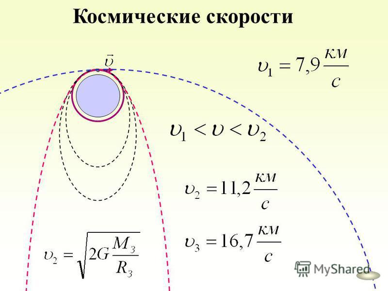 Космические скорости
