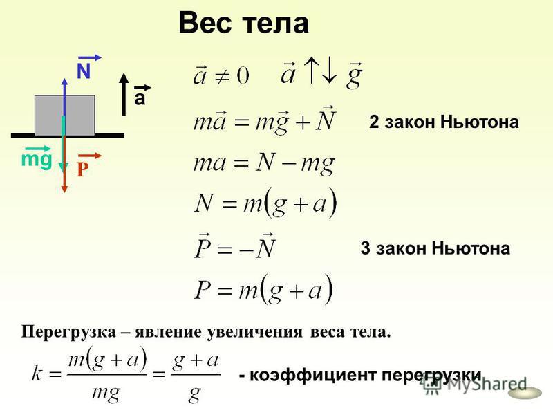 Вес тела Р N mg a 2 закон Ньютона 3 закон Ньютона Перегрузка – явление увеличения веса тела. - коэффициент перегрузки