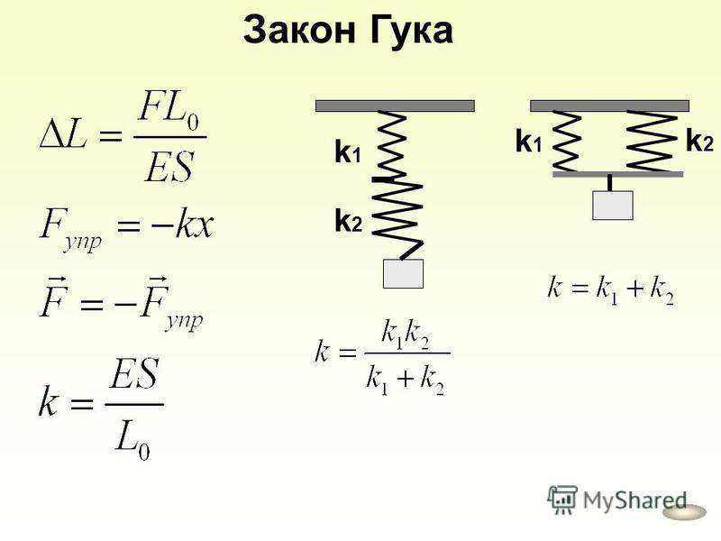 k1k1 k2k2 k1k1 k2k2 Закон Гука