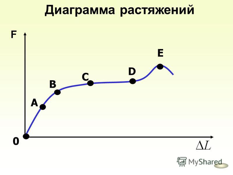 Диаграмма растяжений F 0 А В С D Е