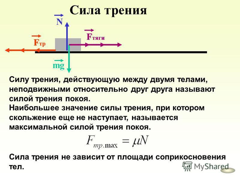 Сила трения mg F тяги F тр N F тяги F тр F тяги F тр Cилу трения, действующую между двумя телами, неподвижными относительно друг друга называют силой трения покоя. Наибольшее значение силы трения, при котором скольжение еще не наступает, называется м