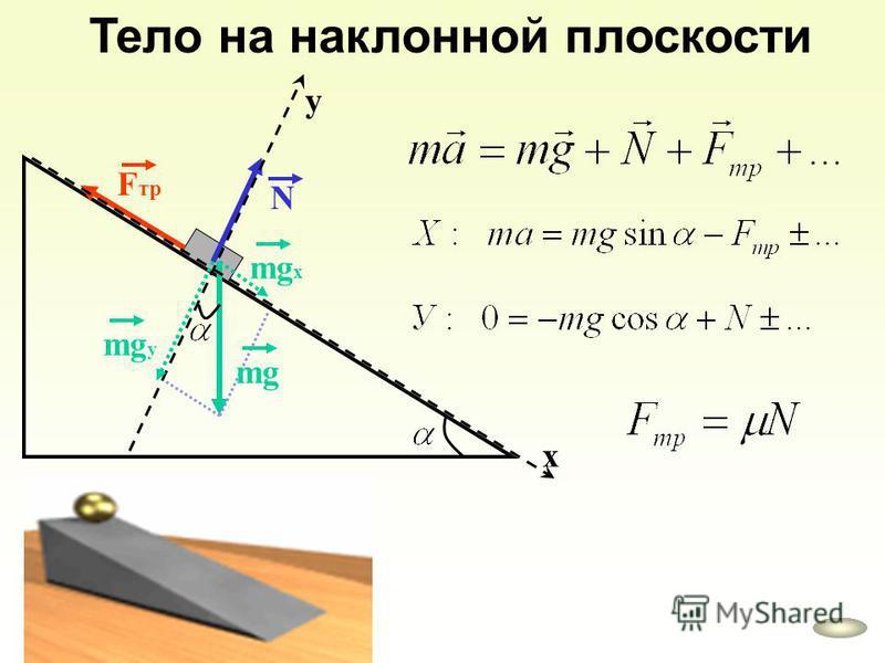 Тело на наклонной плоскости mg N F тр mg х mg у х у