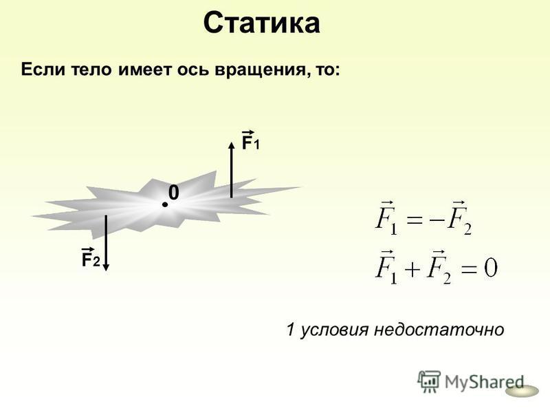 Статика Если тело имеет ось вращения, то: F2F2 F1F1 0 1 условия недостаточно
