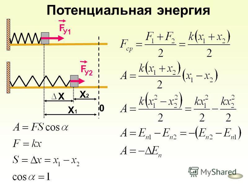 Потенциальная энергия У1У1 F 0 У2У2 F Х1Х1 Х2Х2 Х