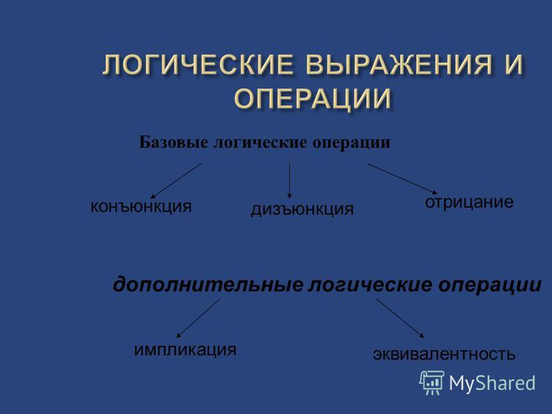 Базовые логические операции конъюнкция дизъюнкция отрицание импликация дополнительные логические операции эквивалентность