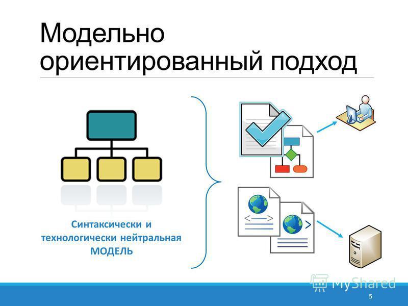 Синтаксически и технологически нейтральная МОДЕЛЬ Модельно ориентированный подход 5