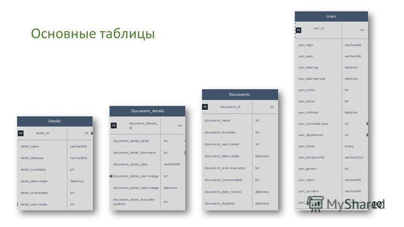 Основные таблицы 10