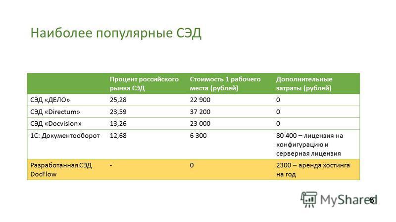 Наиболее популярные СЭД Процент российского рынка СЭД Стоимость 1 рабочего места (рублей) Дополнительные затраты (рублей) СЭД «ДЕЛО»25,2822 9000 СЭД «Directum»23,5937 2000 СЭД «Docvision»13,2623 0000 1С: Документооборот 12,686 30080 400 – лицензия на