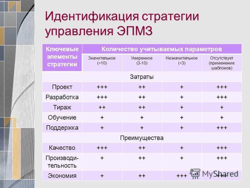Идентификация стратегии управления ЭПМЗ Ключевые элементы стратегии Количество учитываемых параметров Значительное (>10) Умеренное (3-10) Незначительное (