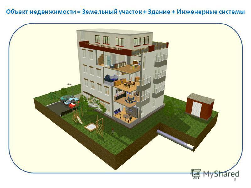 Объект недвижимости = Земельный участок + Здание + Инженерные системы 3