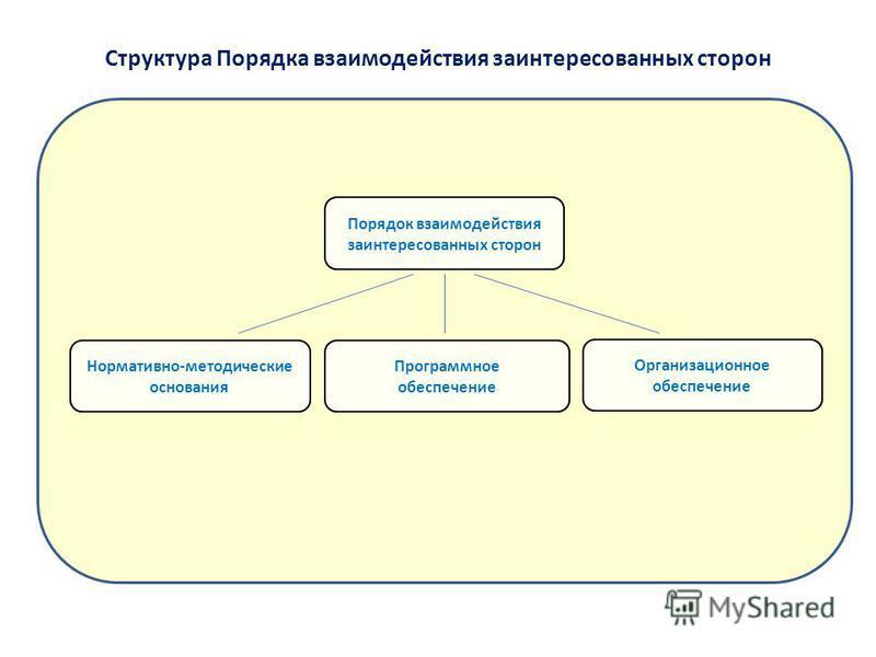 Нормативно-методические основания Порядок взаимодействия заинтересованных сторон Организационное обеспечение Программное обеспечение Структура Порядка взаимодействия заинтересованных сторон
