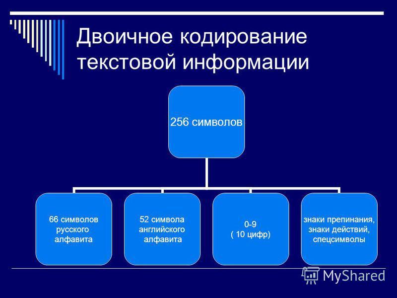 Информация, выраженная с помощью естественных и формальных языков в письменной форме, называется текстовой информацией Текстовая информация