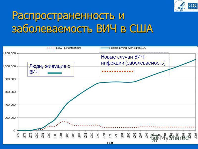 Распространенность и заболеваемость ВИЧ в США Люди, живущие с ВИЧ Новые случаи ВИЧ- инфекции (заболеваемость)