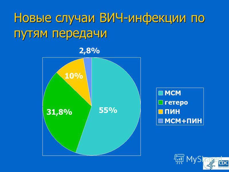 Новые случаи ВИЧ-инфекции по путям передачи 55% 31,8% 10% 2,8%