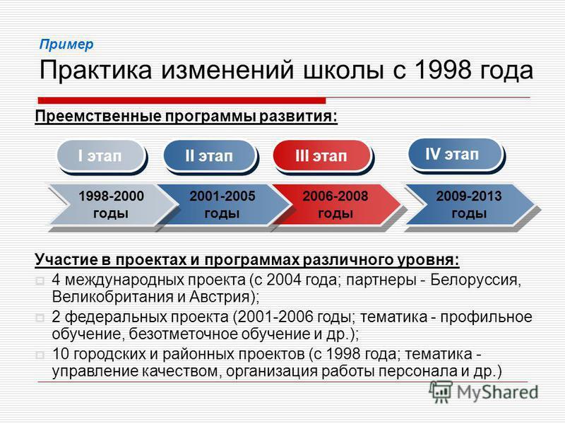 Пример Практика изменений школы с 1998 года Преемственные программы развития: Участие в проектах и программах различного уровня: 4 международных проекта (с 2004 года; партнеры - Белоруссия, Великобритания и Австрия); 2 федеральных проекта (2001-2006