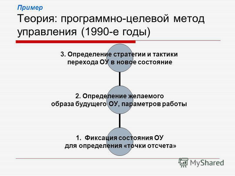 Пример Теория: программно-целевой метод управления (1990-е годы) 2. Определение желаемого образа будущего ОУ, параметров работы 3. Определение стратегии и тактики перехода ОУ в новое состояние 1. Фиксация состояния ОУ для определения «точки отсчета»